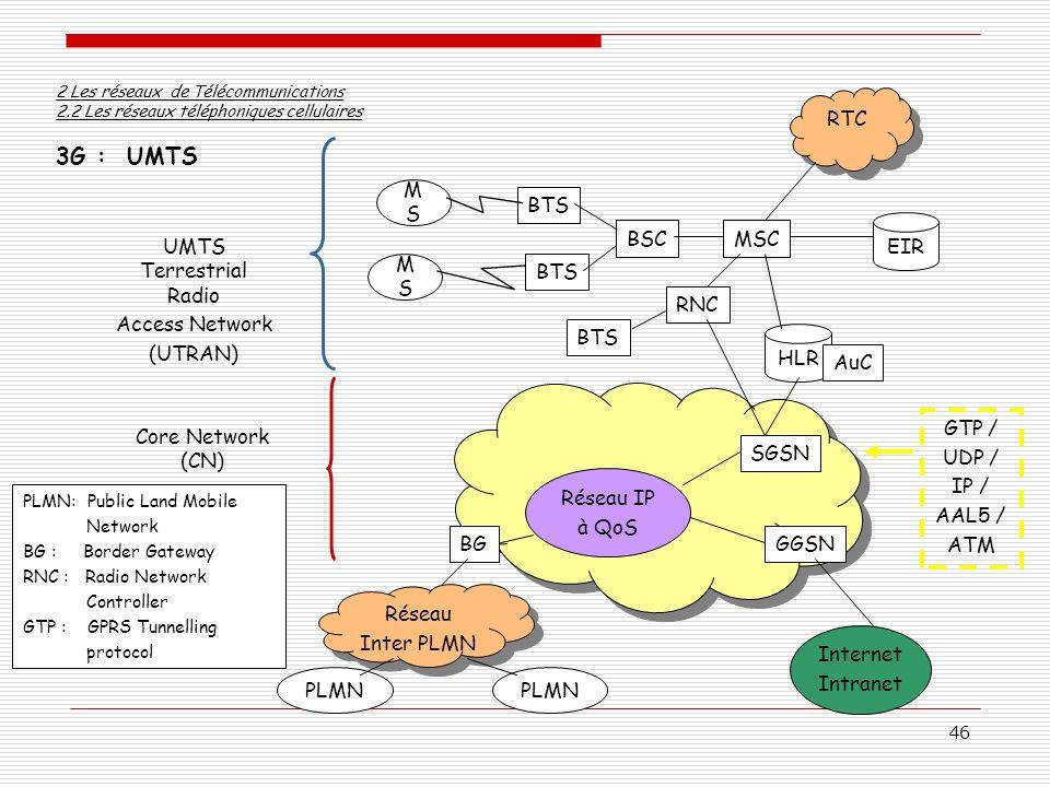 46 3G : UMTS 2 Les réseaux de Télécommunications 2.2 Les réseaux téléphoniques cellulaires UMTS Terrestrial Radio Access Network (UTRAN) Core Network