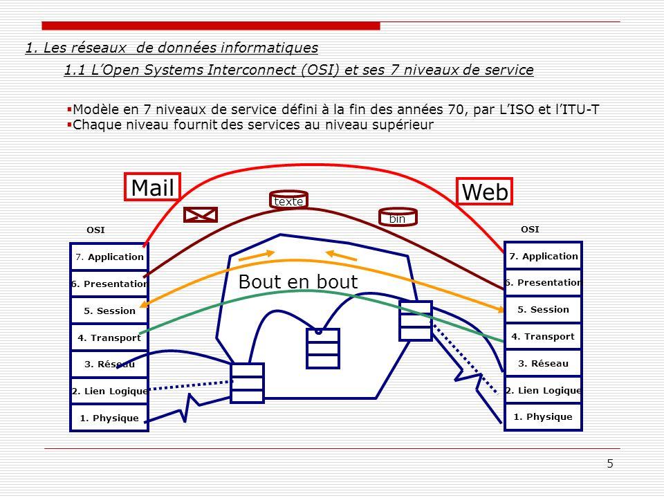 5 1. Les réseaux de données informatiques 1.1 LOpen Systems Interconnect (OSI) et ses 7 niveaux de service Modèle en 7 niveaux de service défini à la