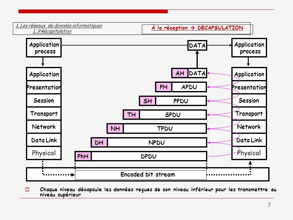 7 Chaque niveau décapsule les données reçues de son niveau inférieur pour les transmettre au niveau supérieur Physical Data Link Network Transport Ses