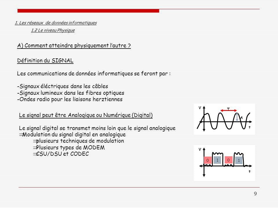 9 A) Comment atteindre physiquement lautre ? Définition du SIGNAL Les communications de données informatiques se feront par : -Signaux éléctriques dan