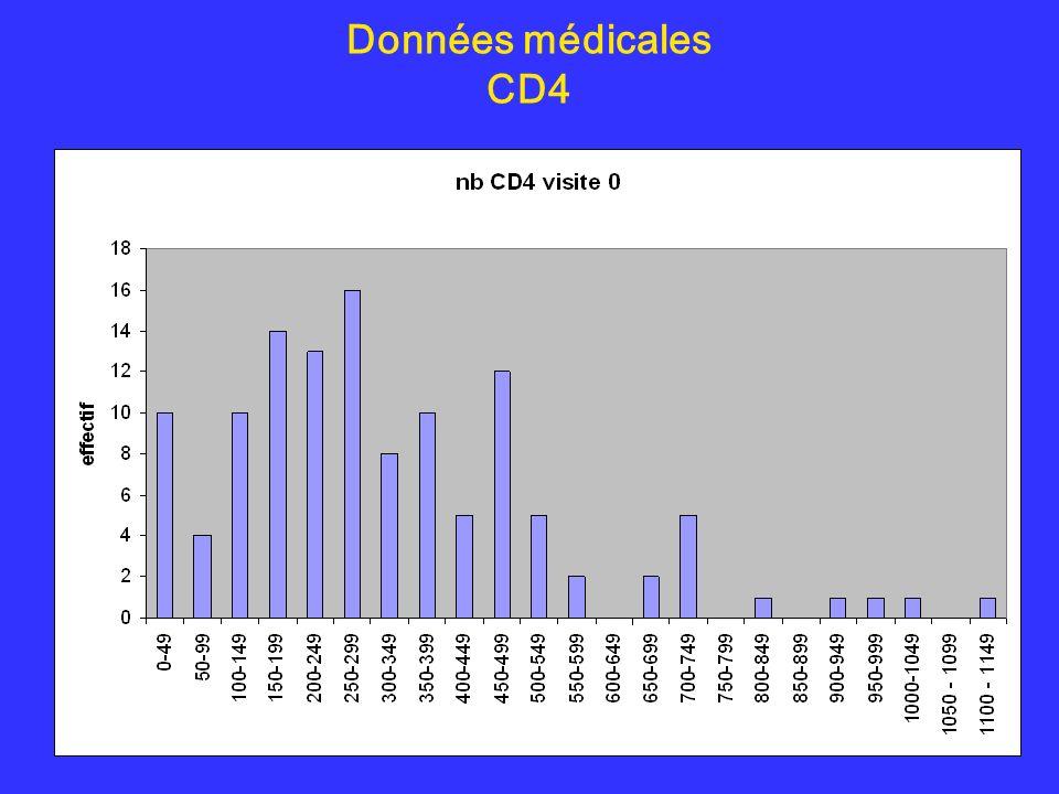 Données médicales CD4
