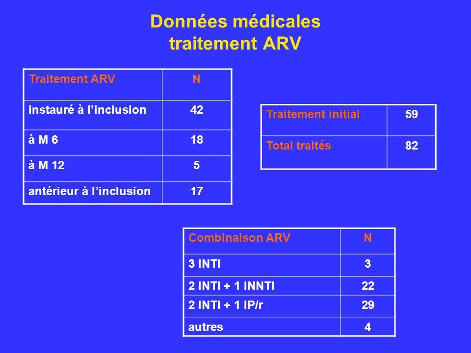 Données médicales traitement ARV Traitement ARVN instauré à linclusion42 à M 618 à M 125 antérieur à linclusion17 Combinaison ARVN 3 INTI3 2 INTI + 1 INNTI22 2 INTI + 1 IP/r29 autres4 Traitement initial59 Total traités82