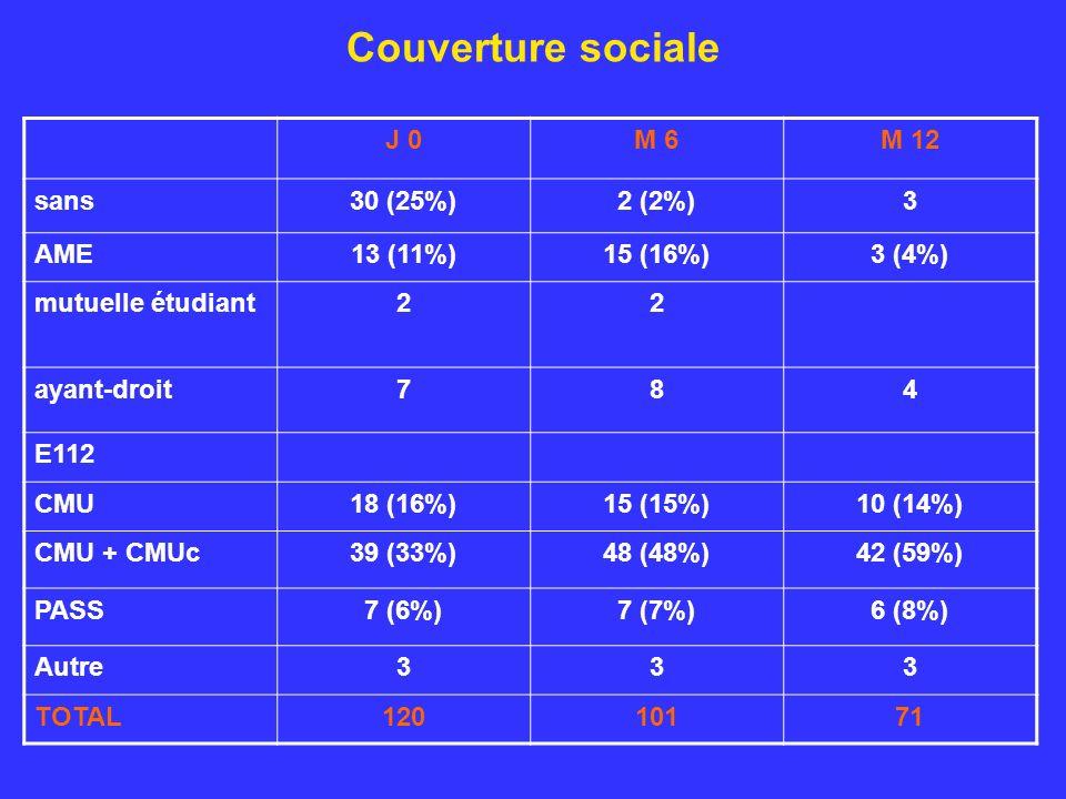 Couverture sociale J 0M 6M 12 sans30 (25%)2 (2%)3 AME13 (11%)15 (16%)3 (4%) mutuelle étudiant22 ayant-droit784 E112 CMU18 (16%)15 (15%)10 (14%) CMU + CMUc39 (33%)48 (48%)42 (59%) PASS7 (6%)7 (7%)6 (8%) Autre333 TOTAL12010171