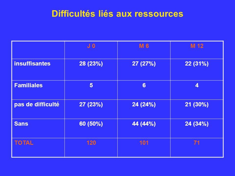 Difficultés liés aux ressources J 0M 6M 12 insuffisantes28 (23%)27 (27%)22 (31%) Familiales564 pas de difficulté27 (23%)24 (24%)21 (30%) Sans60 (50%)44 (44%)24 (34%) TOTAL12010171