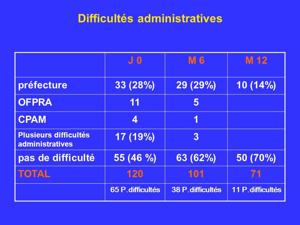 Difficultés administratives J 0M 6M 12 préfecture33 (28%)29 (29%)10 (14%) OFPRA115 CPAM41 Plusieurs difficultés administratives 17 (19%)3 pas de difficulté55 (46 %)63 (62%)50 (70%) TOTAL12010171 65 P.difficultés38 P.difficultés11 P.difficultés