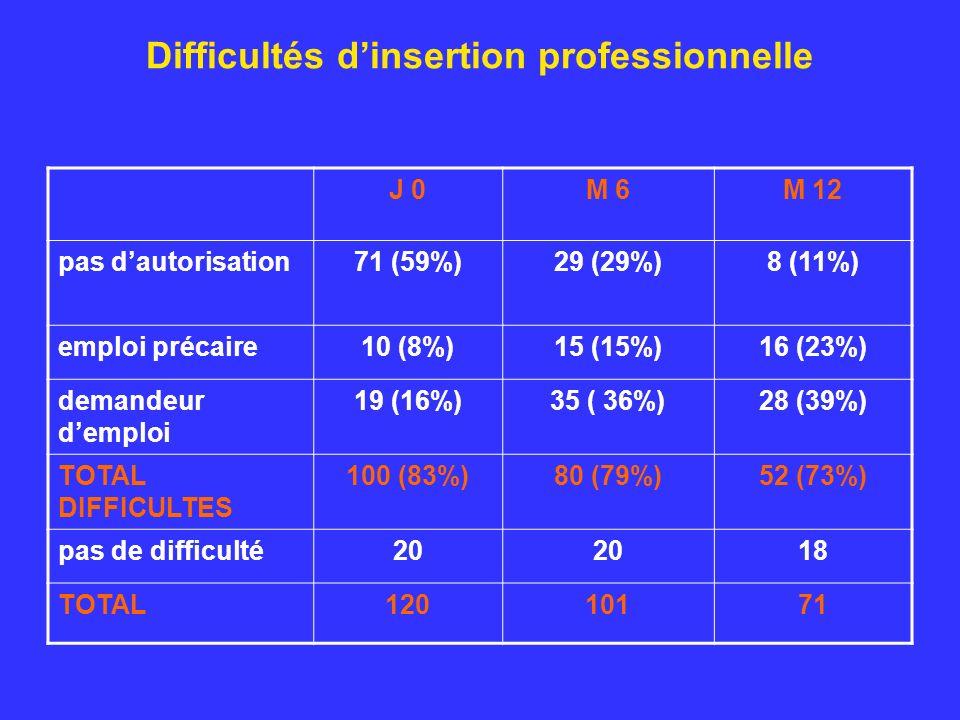 Difficultés dinsertion professionnelle J 0M 6M 12 pas dautorisation71 (59%)29 (29%)8 (11%) emploi précaire10 (8%)15 (15%)16 (23%) demandeur demploi 19 (16%)35 ( 36%)28 (39%) TOTAL DIFFICULTES 100 (83%)80 (79%)52 (73%) pas de difficulté20 18 TOTAL12010171