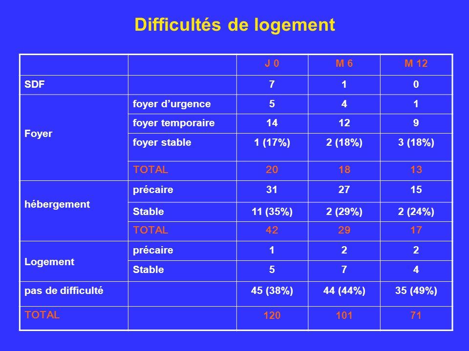 Difficultés de logement J 0M 6M 12 SDF710 Foyer foyer durgence541 foyer temporaire14129 foyer stable1 (17%)2 (18%)3 (18%) TOTAL201813 hébergement précaire312715 Stable11 (35%)2 (29%)2 (24%) TOTAL422917 Logement précaire122 Stable574 pas de difficulté45 (38%)44 (44%)35 (49%) TOTAL 12010171