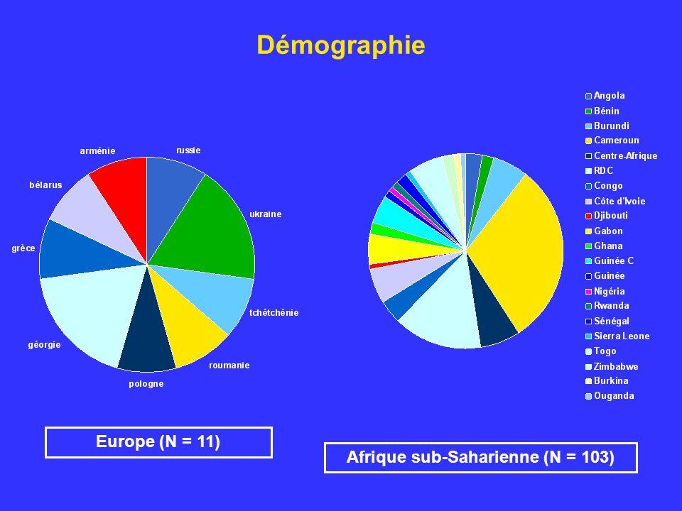 Démographie Europe (N = 11) Afrique sub-Saharienne (N = 103)