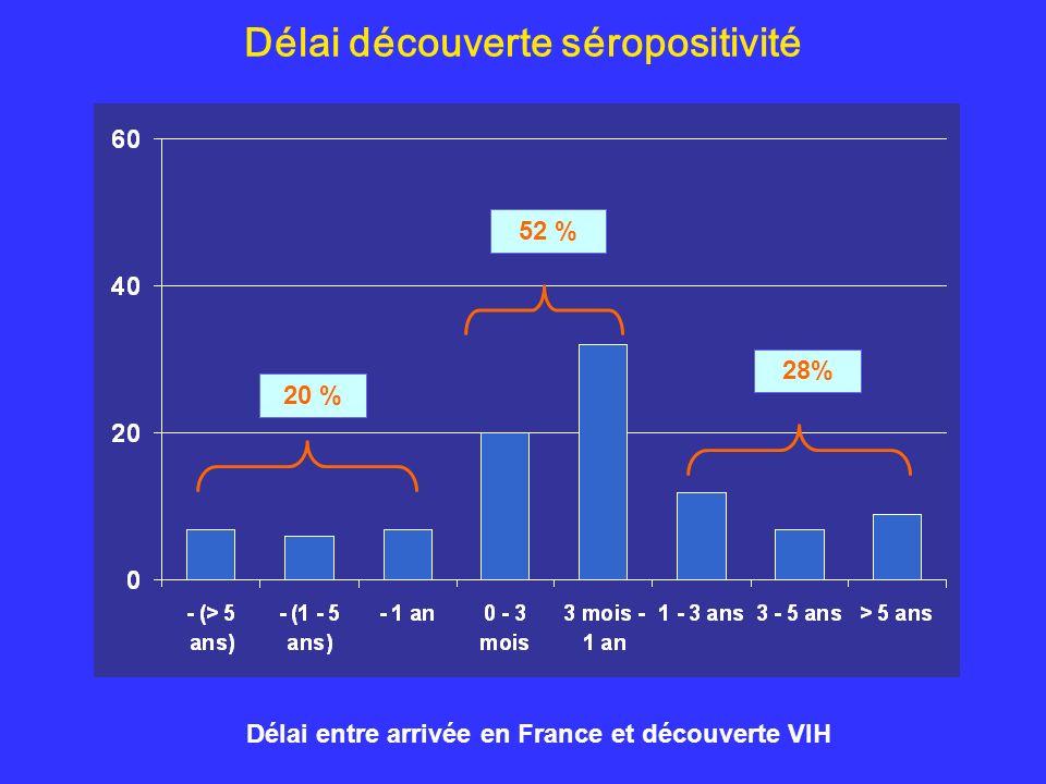 Délai découverte séropositivité Délai entre arrivée en France et découverte VIH 20 % 52 % 28%