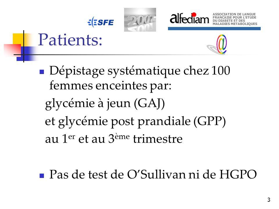 3 Patients: Dépistage systématique chez 100 femmes enceintes par: glycémie à jeun (GAJ) et glycémie post prandiale (GPP) au 1 er et au 3 ème trimestre