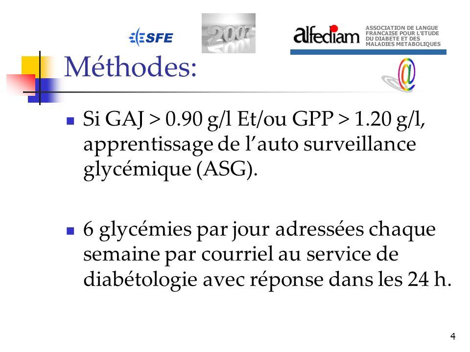 4 Méthodes: Si GAJ > 0.90 g/l Et/ou GPP > 1.20 g/l, apprentissage de lauto surveillance glycémique (ASG). 6 glycémies par jour adressées chaque semain