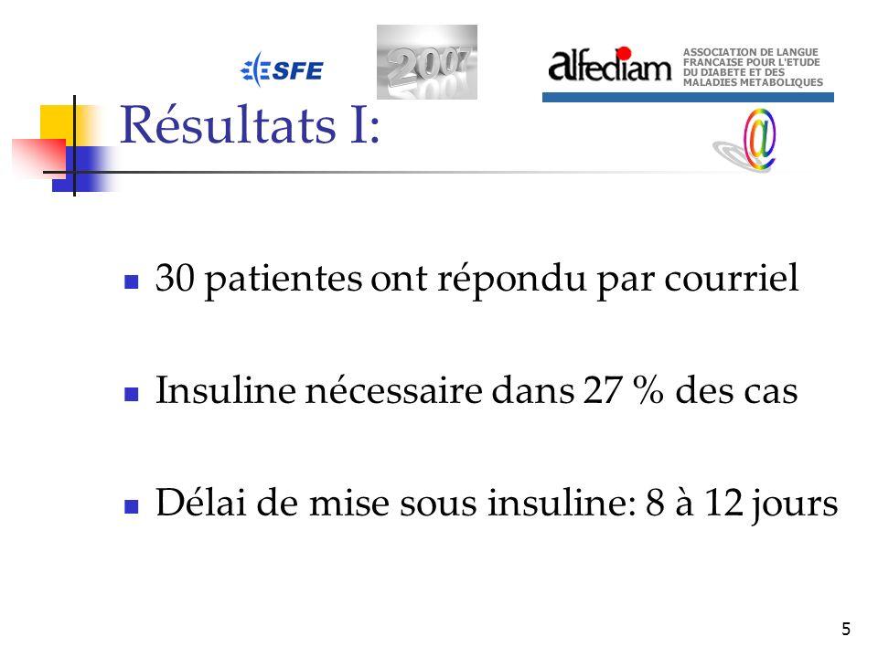 5 Résultats I: 30 patientes ont répondu par courriel Insuline nécessaire dans 27 % des cas Délai de mise sous insuline: 8 à 12 jours