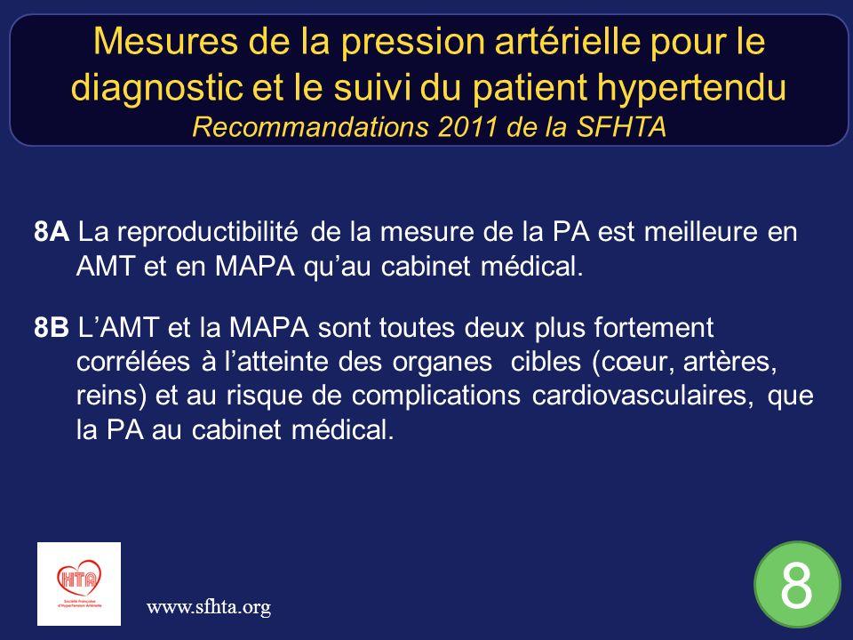 8A La reproductibilité de la mesure de la PA est meilleure en AMT et en MAPA quau cabinet médical. 8B LAMT et la MAPA sont toutes deux plus fortement