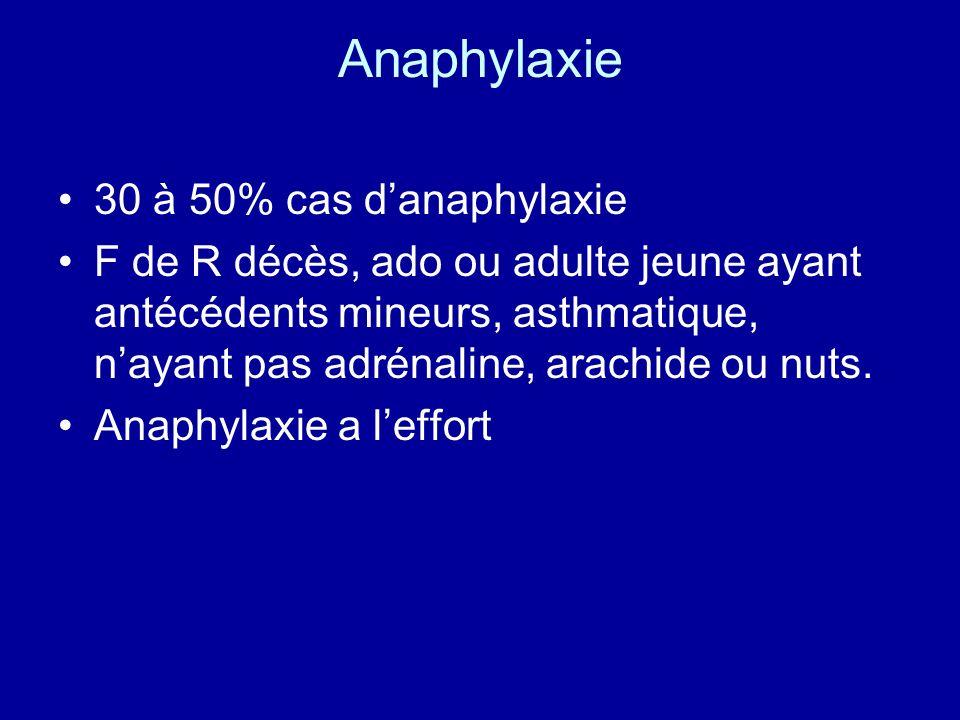 Anaphylaxie 30 à 50% cas danaphylaxie F de R décès, ado ou adulte jeune ayant antécédents mineurs, asthmatique, nayant pas adrénaline, arachide ou nut