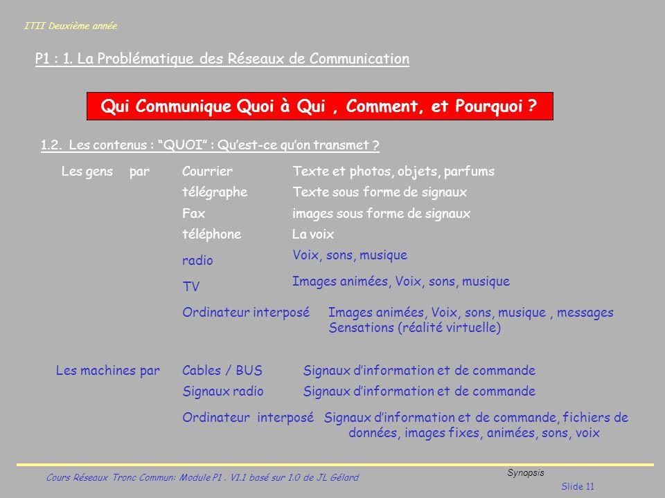 ITII Deuxième année Cours Réseaux Tronc Commun: Module P1. V1.1 basé sur 1.0 de JL Gélard Synopsis Slide 11 P1 : 1. La Problématique des Réseaux de Co