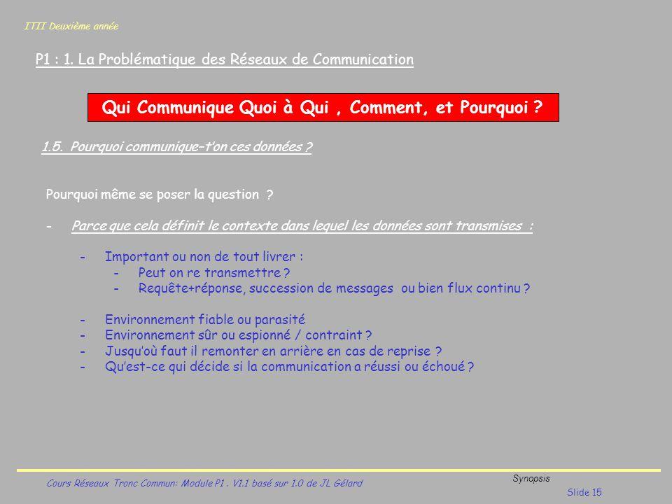 ITII Deuxième année Cours Réseaux Tronc Commun: Module P1. V1.1 basé sur 1.0 de JL Gélard Synopsis Slide 15 P1 : 1. La Problématique des Réseaux de Co