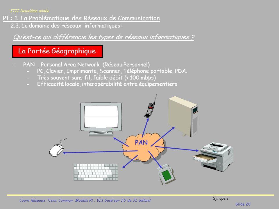ITII Deuxième année Cours Réseaux Tronc Commun: Module P1. V1.1 basé sur 1.0 de JL Gélard Synopsis Slide 20 P1 : 1. La Problématique des Réseaux de Co