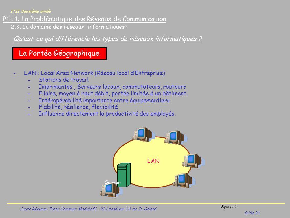 ITII Deuxième année Cours Réseaux Tronc Commun: Module P1. V1.1 basé sur 1.0 de JL Gélard Synopsis Slide 21 P1 : 1. La Problématique des Réseaux de Co
