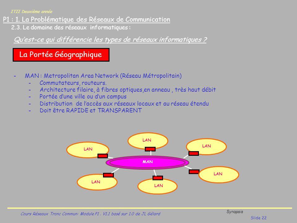 ITII Deuxième année Cours Réseaux Tronc Commun: Module P1. V1.1 basé sur 1.0 de JL Gélard Synopsis Slide 22 P1 : 1. La Problématique des Réseaux de Co