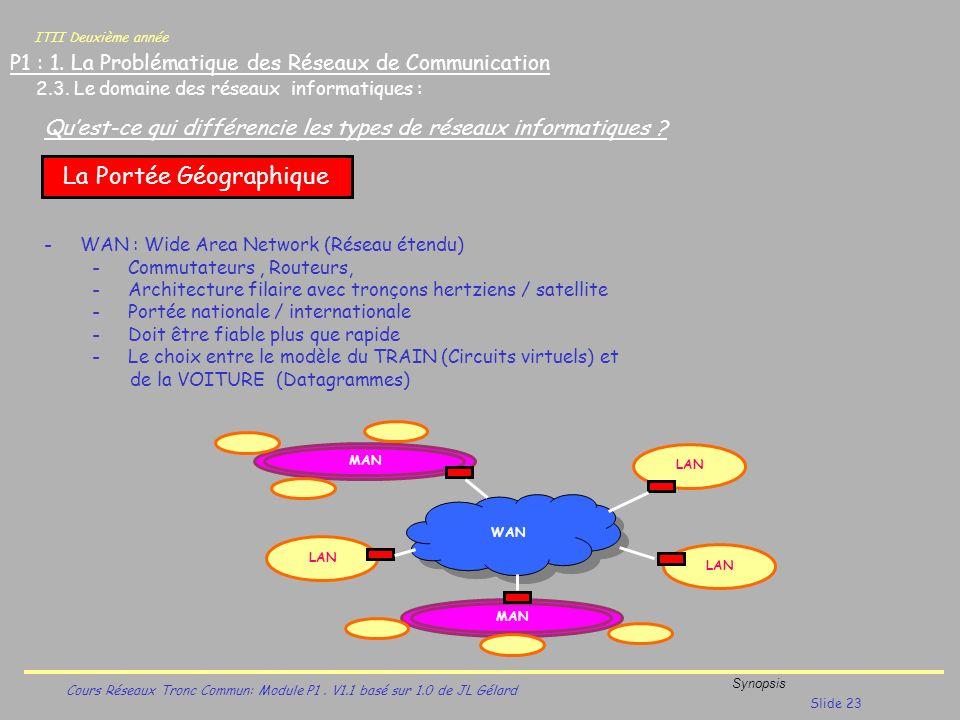ITII Deuxième année Cours Réseaux Tronc Commun: Module P1. V1.1 basé sur 1.0 de JL Gélard Synopsis Slide 23 P1 : 1. La Problématique des Réseaux de Co