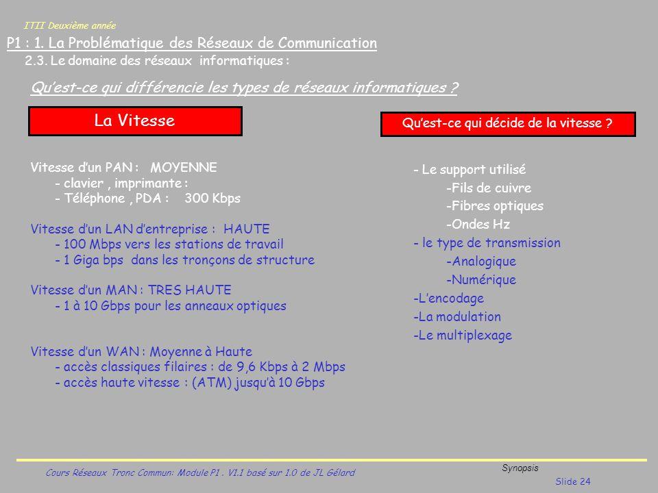 ITII Deuxième année Cours Réseaux Tronc Commun: Module P1. V1.1 basé sur 1.0 de JL Gélard Synopsis Slide 24 P1 : 1. La Problématique des Réseaux de Co