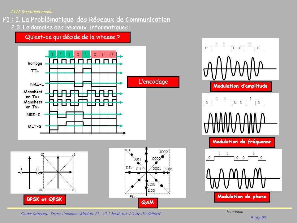 ITII Deuxième année Cours Réseaux Tronc Commun: Module P1. V1.1 basé sur 1.0 de JL Gélard Synopsis Slide 25 P1 : 1. La Problématique des Réseaux de Co
