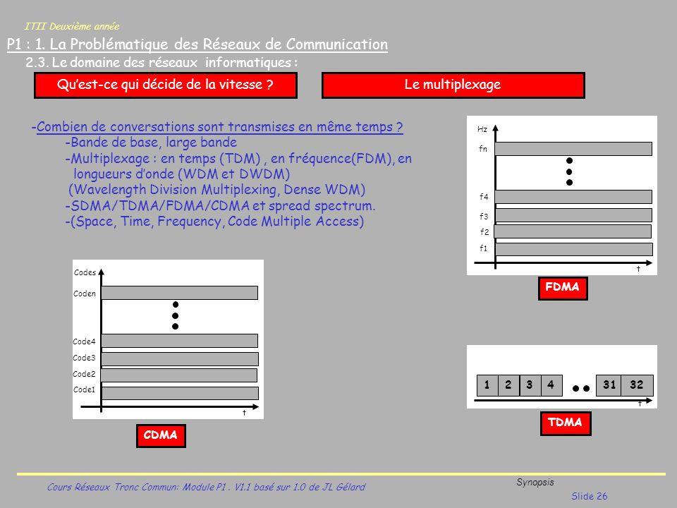ITII Deuxième année Cours Réseaux Tronc Commun: Module P1. V1.1 basé sur 1.0 de JL Gélard Synopsis Slide 26 P1 : 1. La Problématique des Réseaux de Co