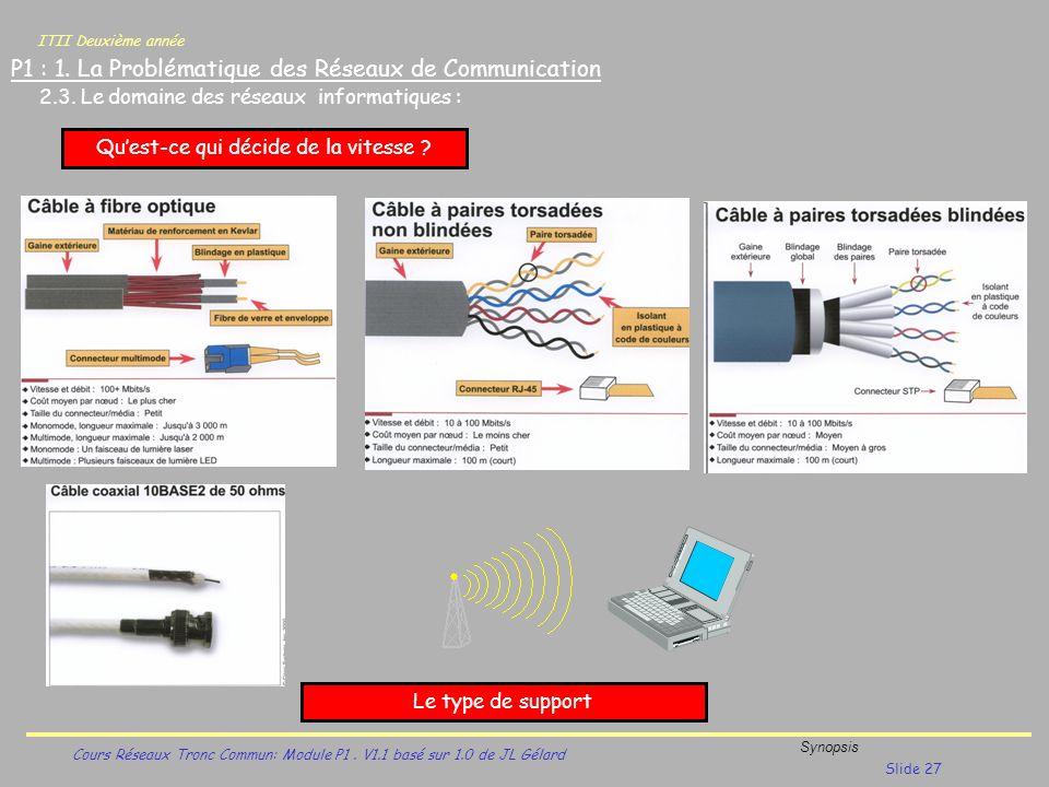 ITII Deuxième année Cours Réseaux Tronc Commun: Module P1. V1.1 basé sur 1.0 de JL Gélard Synopsis Slide 27 P1 : 1. La Problématique des Réseaux de Co