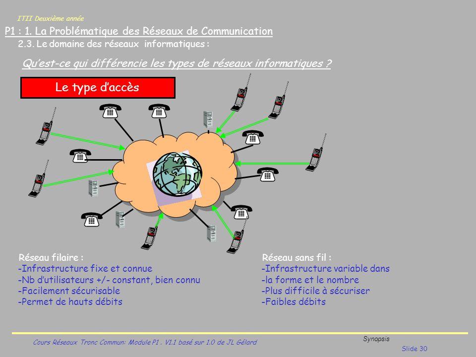 ITII Deuxième année Cours Réseaux Tronc Commun: Module P1. V1.1 basé sur 1.0 de JL Gélard Synopsis Slide 30 P1 : 1. La Problématique des Réseaux de Co
