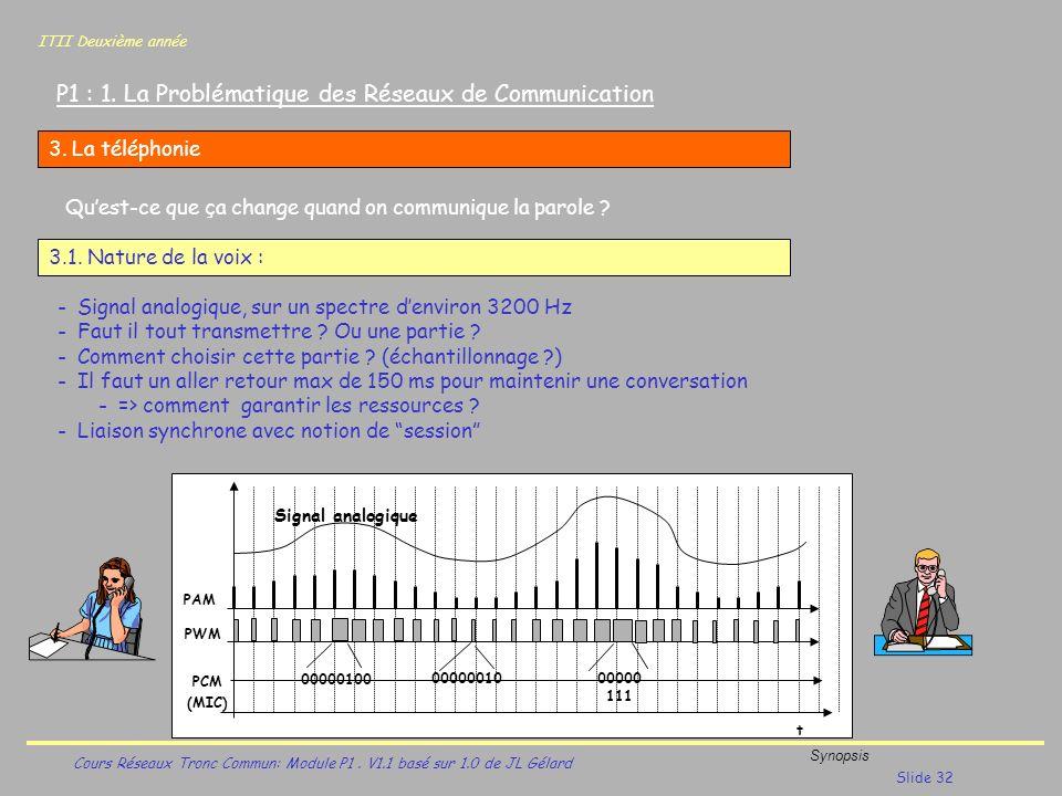 ITII Deuxième année Cours Réseaux Tronc Commun: Module P1. V1.1 basé sur 1.0 de JL Gélard Synopsis Slide 32 P1 : 1. La Problématique des Réseaux de Co