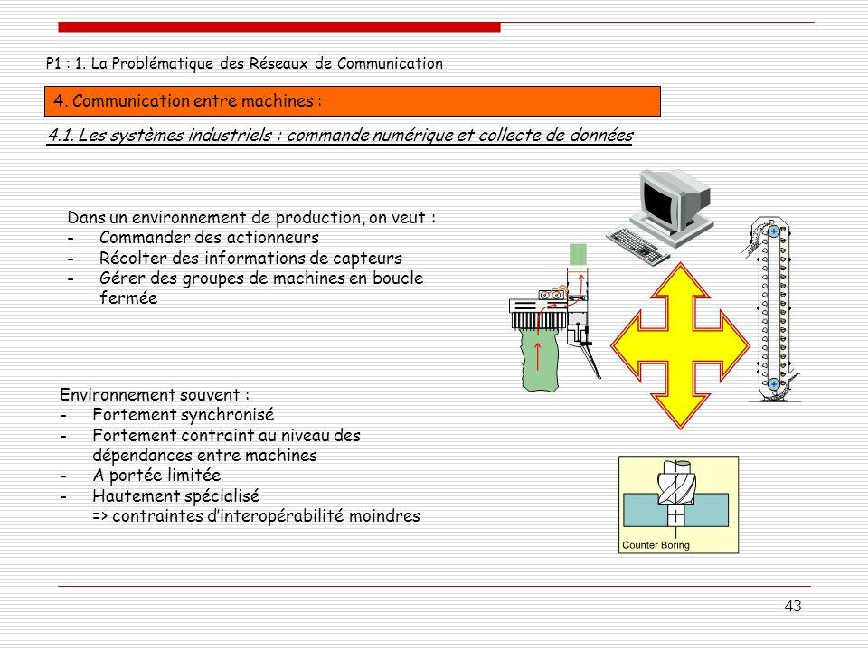 43 P1 : 1. La Problématique des Réseaux de Communication 4. Communication entre machines : 4.1. Les systèmes industriels : commande numérique et colle