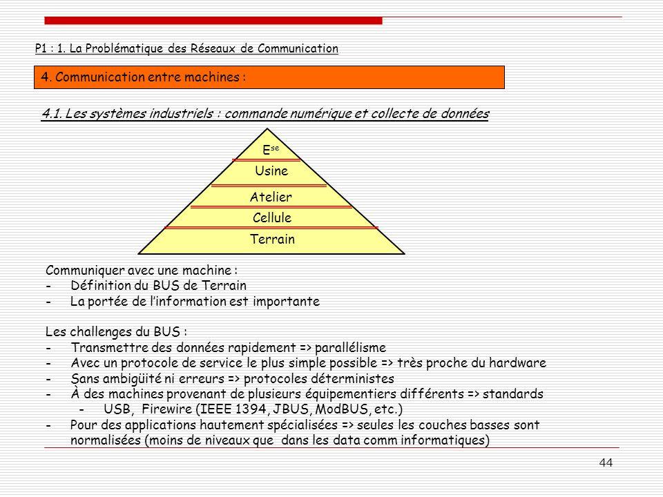 44 P1 : 1. La Problématique des Réseaux de Communication 4. Communication entre machines : Communiquer avec une machine : -Définition du BUS de Terrai