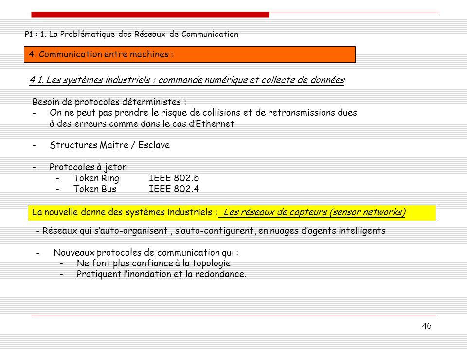 46 P1 : 1. La Problématique des Réseaux de Communication 4. Communication entre machines : Besoin de protocoles déterministes : -On ne peut pas prendr