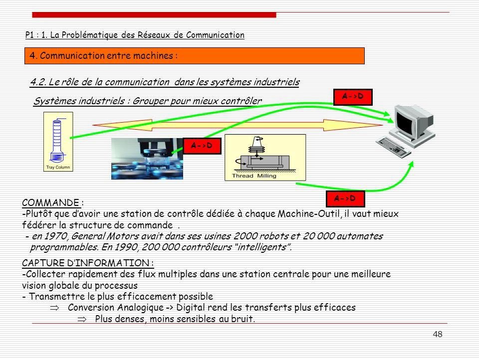 48 P1 : 1. La Problématique des Réseaux de Communication 4. Communication entre machines : COMMANDE : -Plutôt que davoir une station de contrôle dédié