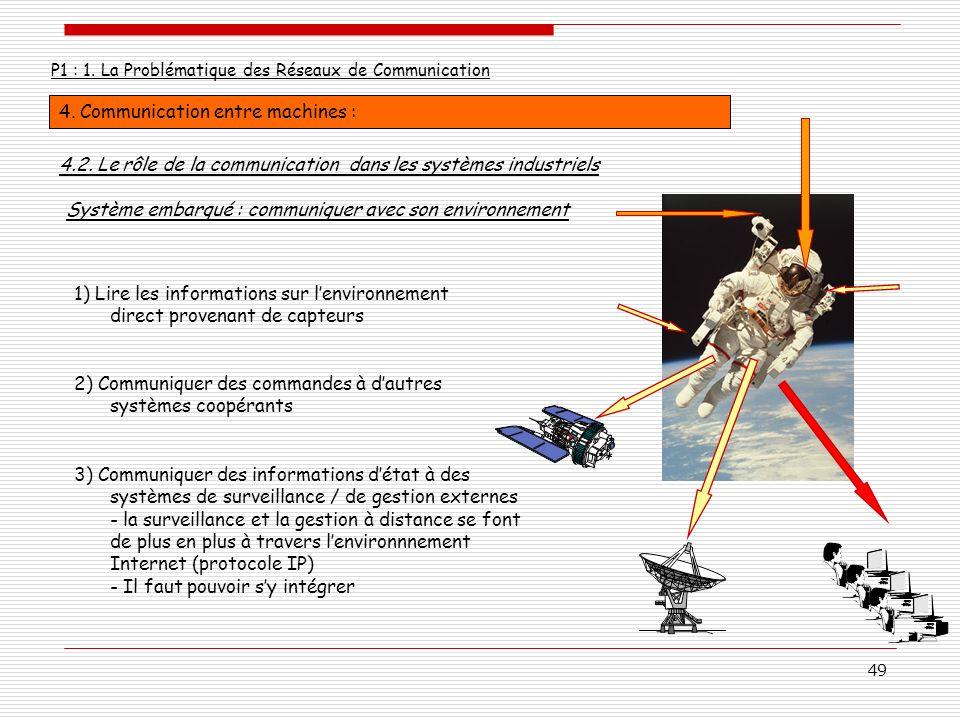 49 P1 : 1. La Problématique des Réseaux de Communication 4. Communication entre machines : 4.2. Le rôle de la communication dans les systèmes industri