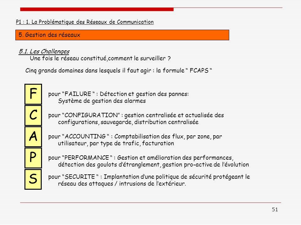 51 P1 : 1. La Problématique des Réseaux de Communication 5. Gestion des réseaux Cinq grands domaines dans lesquels il faut agir : la formule FCAPS pou