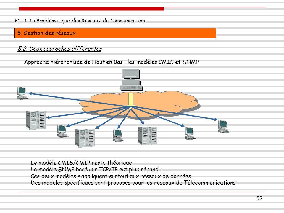 52 P1 : 1. La Problématique des Réseaux de Communication 5. Gestion des réseaux Approche hiérarchisée de Haut en Bas, les modèles CMIS et SNMP 5.2. De