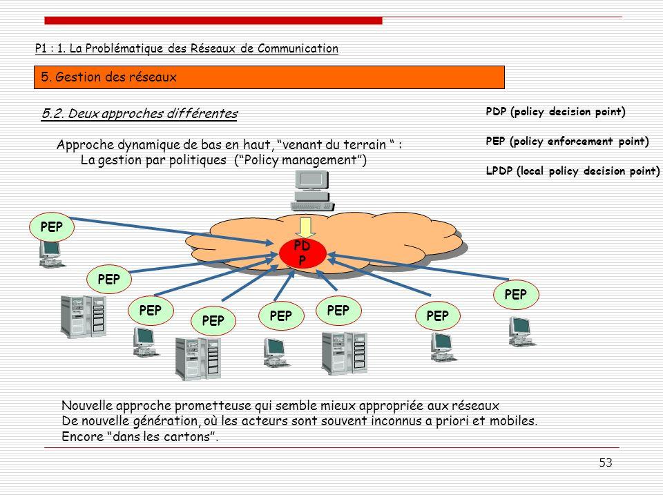 53 P1 : 1. La Problématique des Réseaux de Communication 5. Gestion des réseaux Approche dynamique de bas en haut, venant du terrain : La gestion par