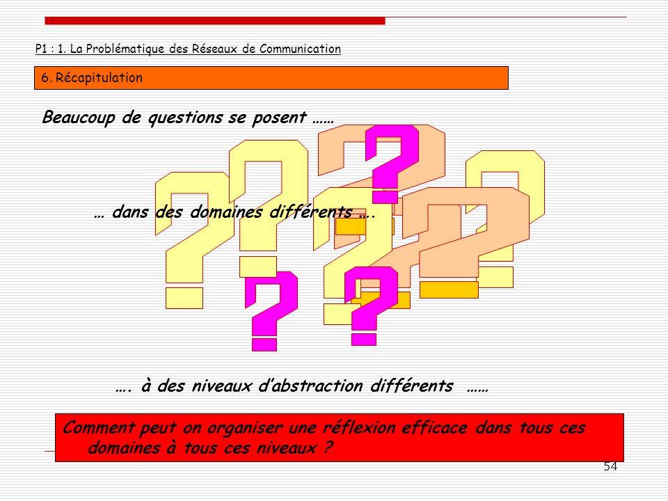 54 P1 : 1. La Problématique des Réseaux de Communication 6. Récapitulation Beaucoup de questions se posent …… Comment peut on organiser une réflexion