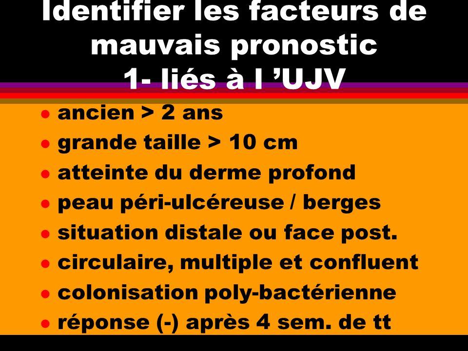 Identifier les facteurs de mauvais pronostic 1- liés à l UJV l ancien > 2 ans l grande taille > 10 cm l atteinte du derme profond l peau péri-ulcéreus