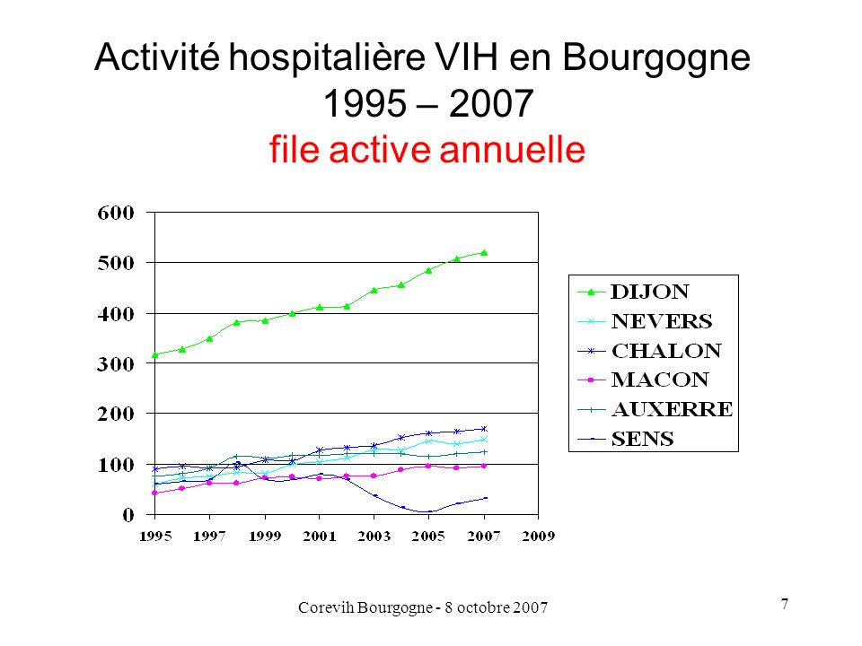 Corevih Bourgogne - 8 octobre 2007 7 Activité hospitalière VIH en Bourgogne 1995 – 2007 file active annuelle