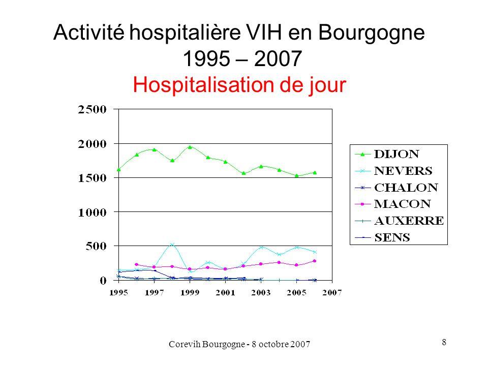 Corevih Bourgogne - 8 octobre 2007 9 Activité hospitalière VIH en Bourgogne 1995 – 2007 Nb dentrées en Hospitalisation complète