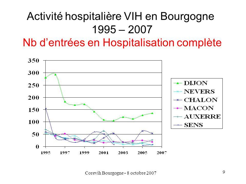 Corevih Bourgogne - 8 octobre 2007 10 Activité hospitalière VIH en Bourgogne 1995 – 2007 Nb journées en Hospitalisation complète