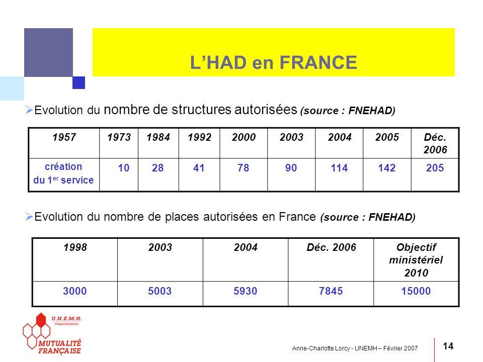 Anne-Charlotte Lorcy - UNEMH – Février 2007 14 LHAD en FRANCE Evolution du nombre de structures autorisées (source : FNEHAD) Evolution du nombre de pl