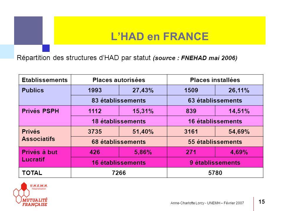 Anne-Charlotte Lorcy - UNEMH – Février 2007 15 LHAD en FRANCE Répartition des structures dHAD par statut (source : FNEHAD mai 2006) EtablissementsPlac