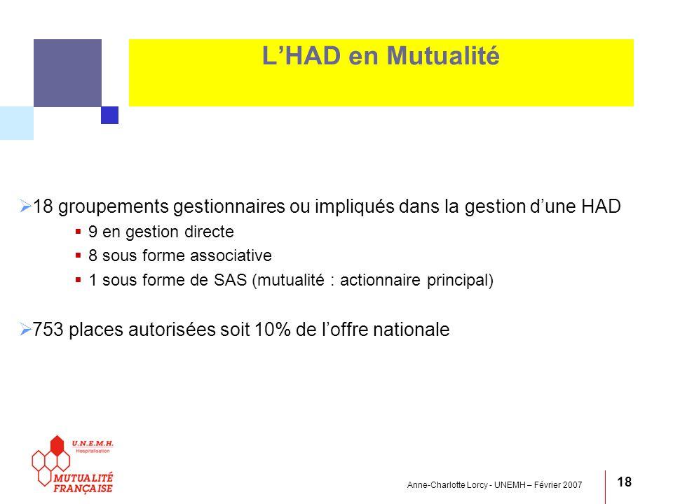 Anne-Charlotte Lorcy - UNEMH – Février 2007 18 LHAD en Mutualité 18 groupements gestionnaires ou impliqués dans la gestion dune HAD 9 en gestion direc