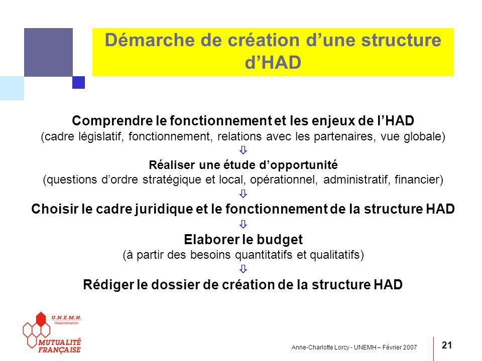 Anne-Charlotte Lorcy - UNEMH – Février 2007 21 Démarche de création dune structure dHAD Comprendre le fonctionnement et les enjeux de lHAD (cadre légi