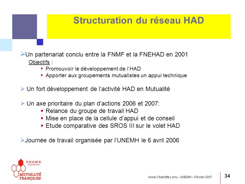 Anne-Charlotte Lorcy - UNEMH – Février 2007 34 Structuration du réseau HAD Un partenariat conclu entre la FNMF et la FNEHAD en 2001 Objectifs : Promou