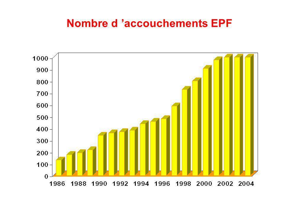 Nombre d accouchements EPF