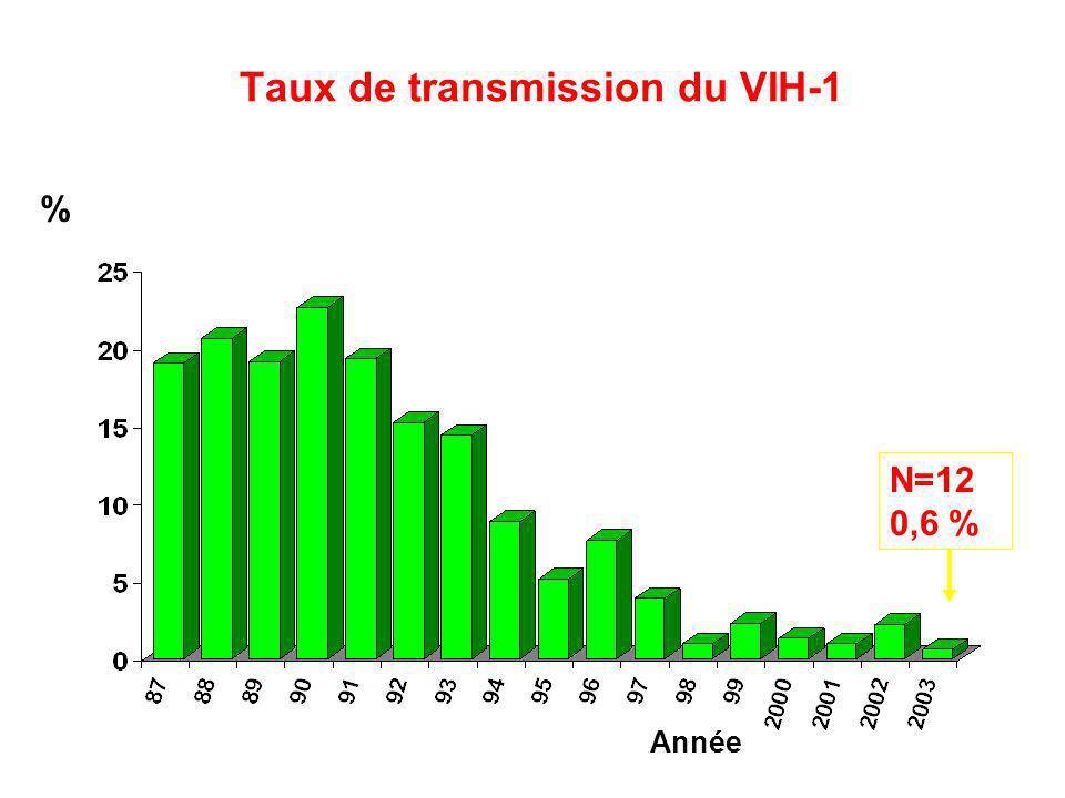 Taux de transmission du VIH-1 % Année N=12 0,6 %
